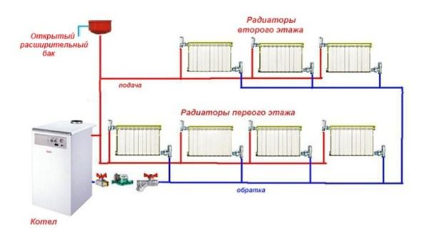 Двухтрубная разводка трубопровода