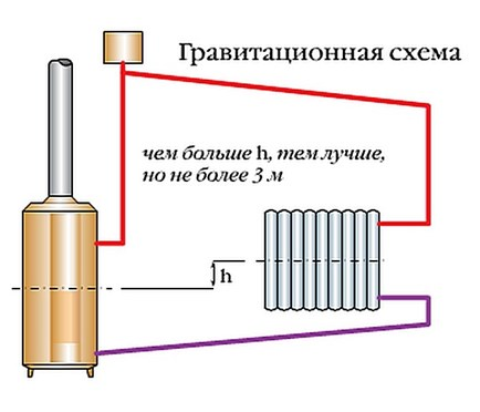 Гравитационная схема