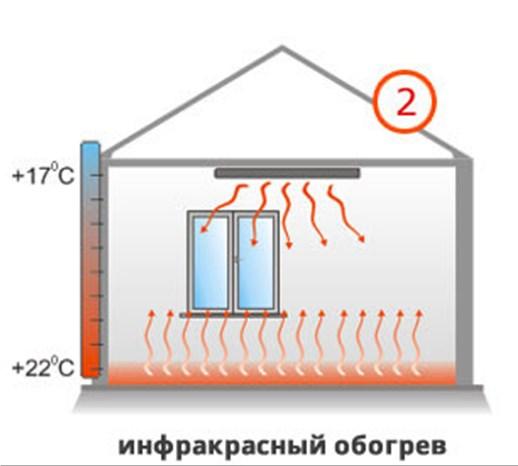 Распределение тепла при ИК обогреве