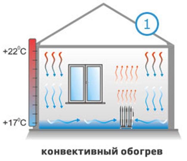 Распределение тепла при конвекционном обогреве