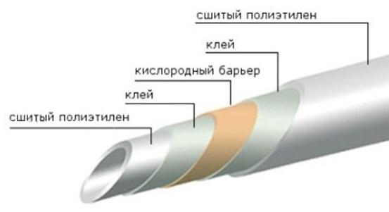 Состав труб из сшитого полиэтилена