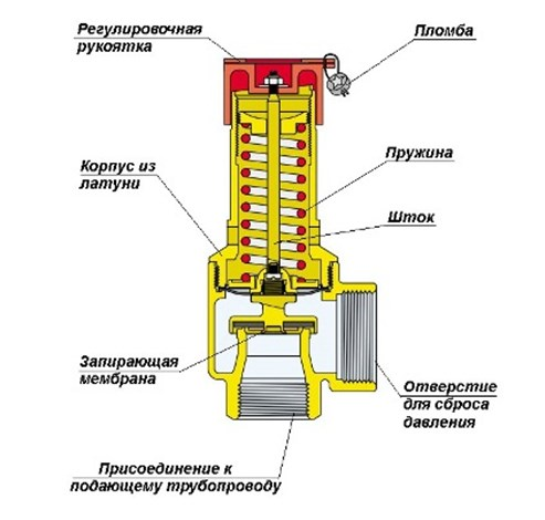 Схема подключения перепускного клапана