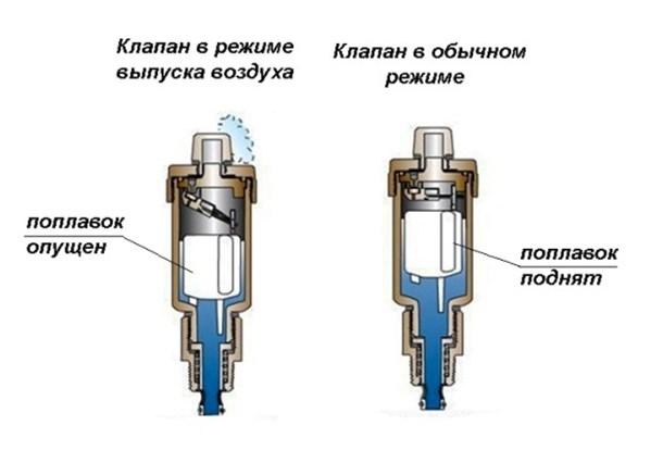 Устройство клапана сброса воздуха из системы отопления
