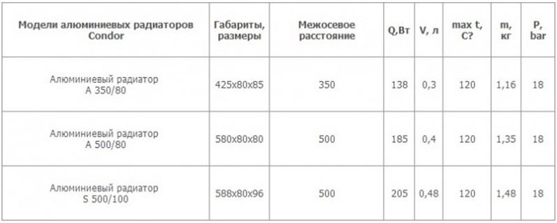 Таблица моделей радиаторов