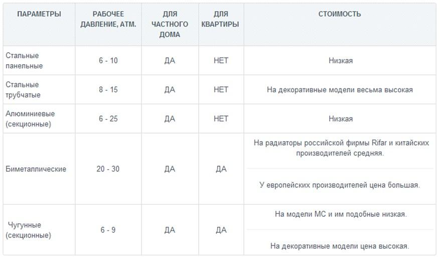 Таблица области применения радиаторов