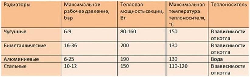 Пределы давления радиаторов