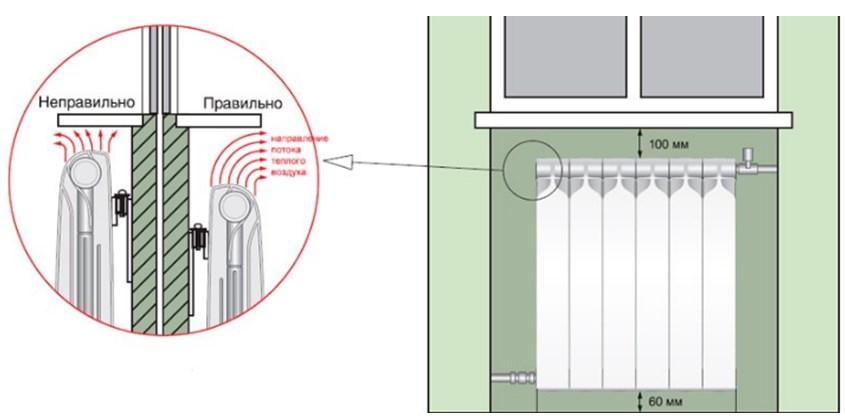 Правильное расположение батареи под окном