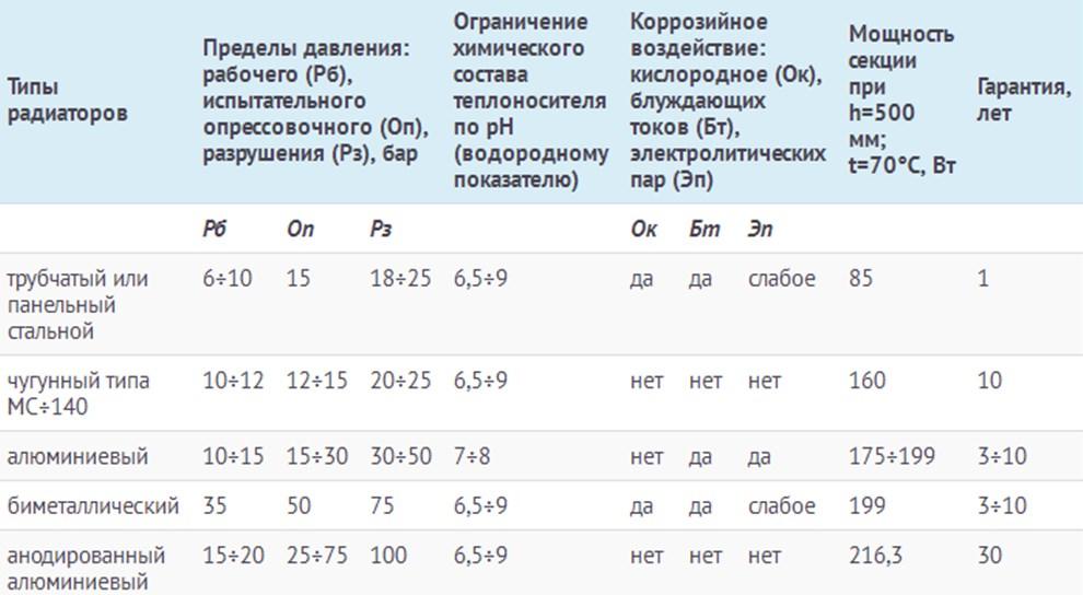 Таблица основных технических характеристик радиаторов