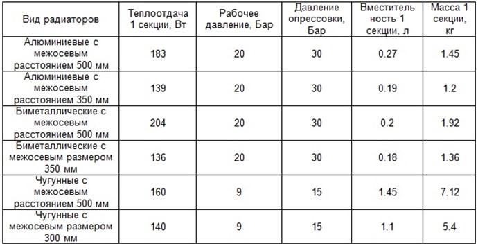 Таблица теплоотдачи