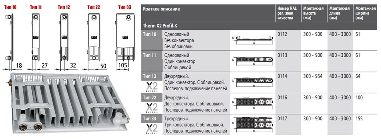 Таблица габаритов