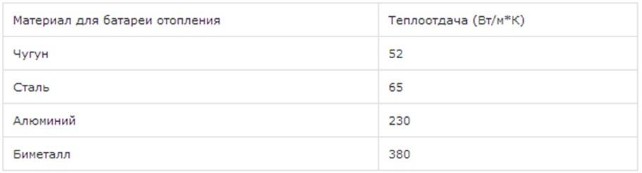 Зависимость теплоотдачи радиаторов отопления из различных материалов