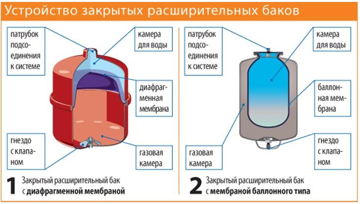 Устройство расширительных баков закрытого типа