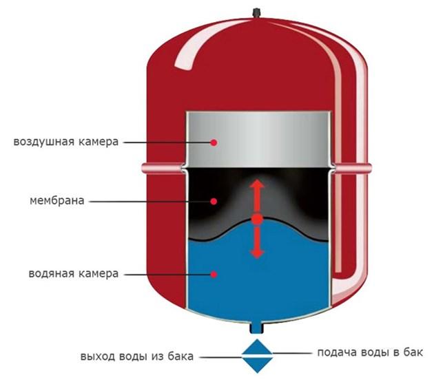 Мембранный бак - основные элементы