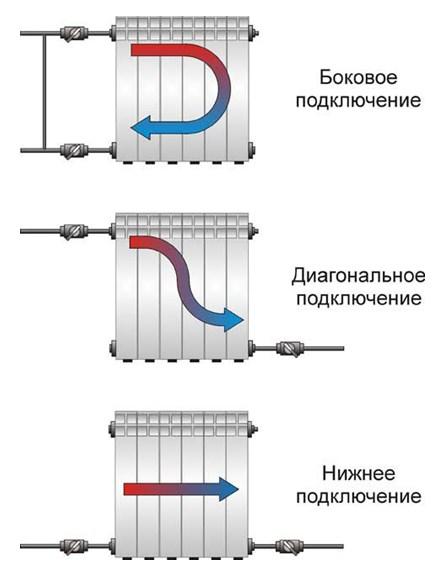 Варианты подключения труб