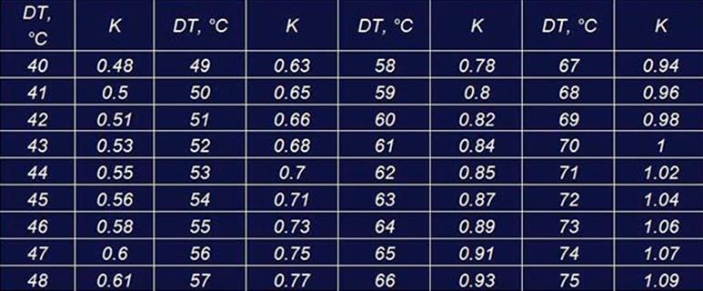 Таблица значений dt