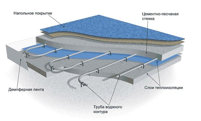 Пирог бетонной системы