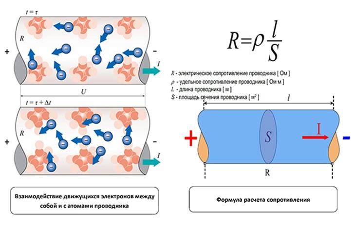 Движение заряженных частиц в проводнике