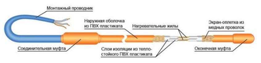 Двужильная система