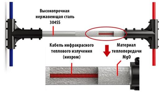 Конструкция нагревательных элементов из нихромовой спирали