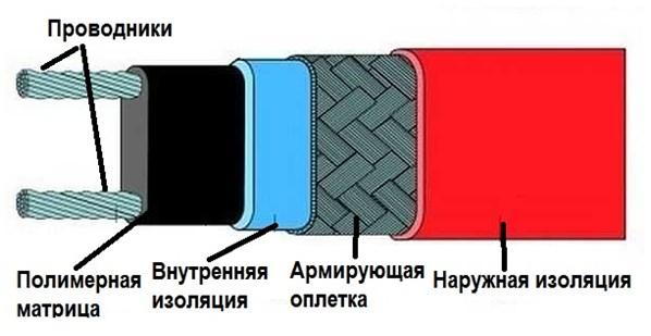Структура саморегулирующегося нагревательного кабеля