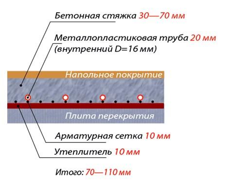 Структура основания