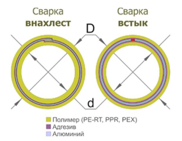 Варианты сварки полимера