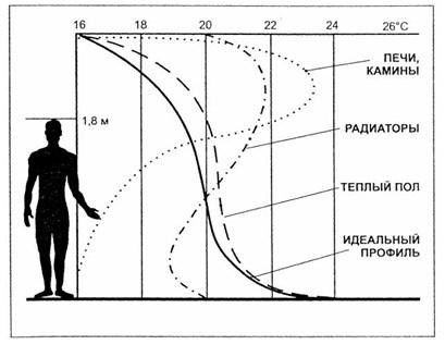 Температурный профиль для различных СО