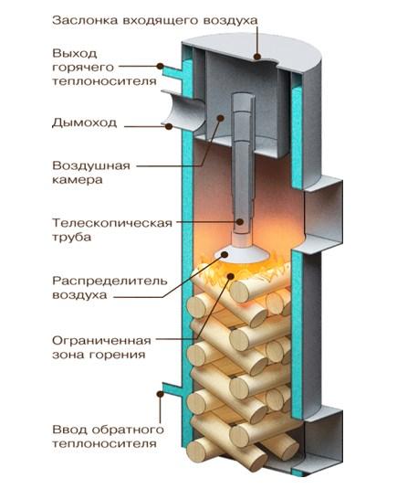 На рисунке показано устройство твердотопливного котла, горение топлива которого происходит под грузом воздухораспределителя.