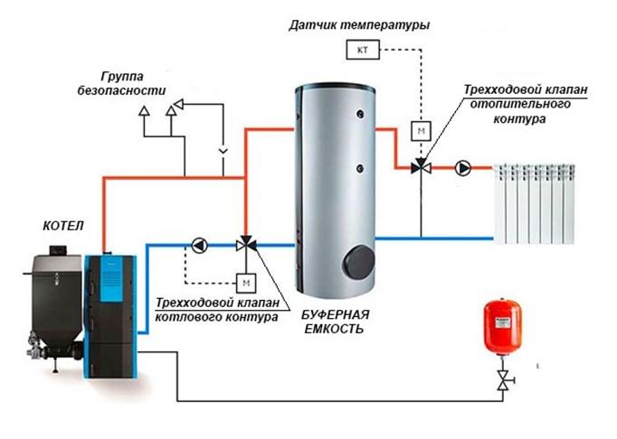 Клапан в системе отопления для интенсивного нагрева теплообменника