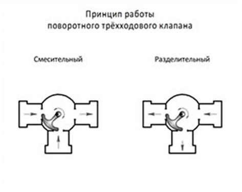 Поворотный трехходовый клапан
