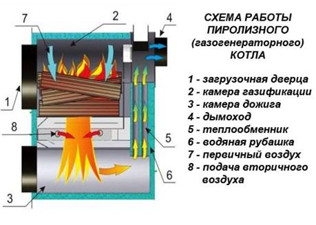 Схема работы газогенераторного котла