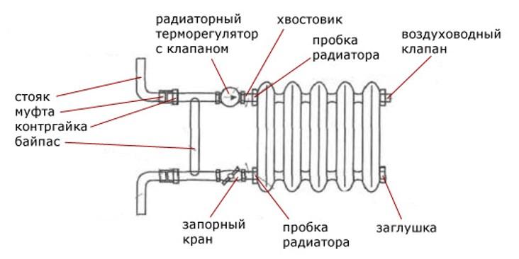 Регуляция температуры теплоносителя
