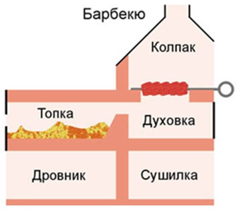 Схема барбекю