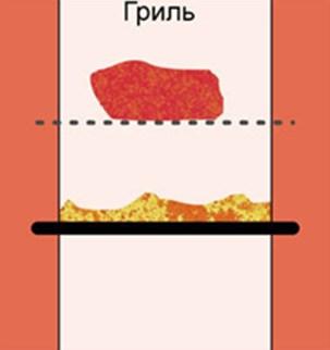 Схема гриля