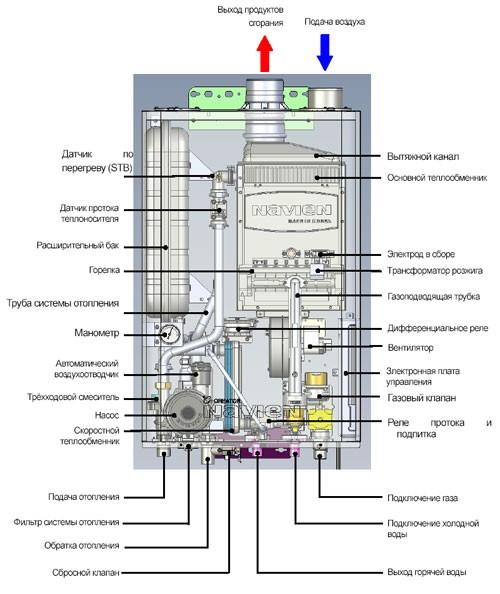 Компоненты газового котла