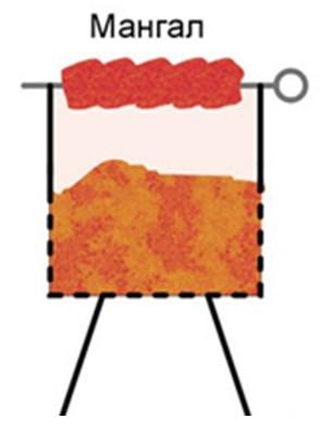 Схема мангала