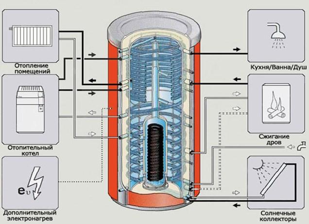Применение теплоаккумулятора