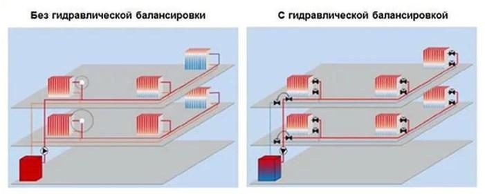 Пример распределения тепла в системе отопления без балансировки и с балансированной