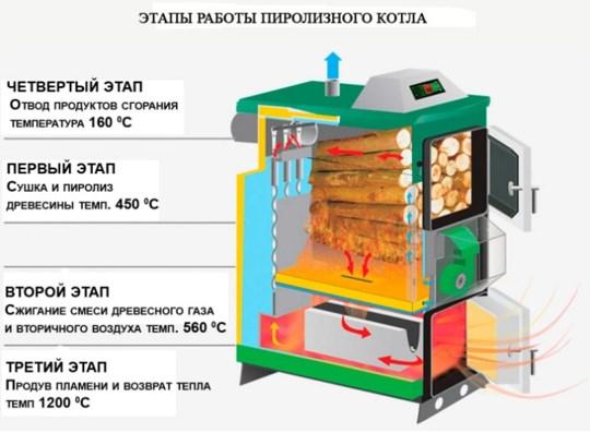 Процесс работы газогенераторного котла