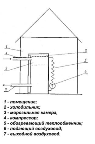 Элементы самодельного теплового насоса