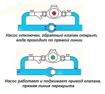 Трубопровод с циркуляционным насосом