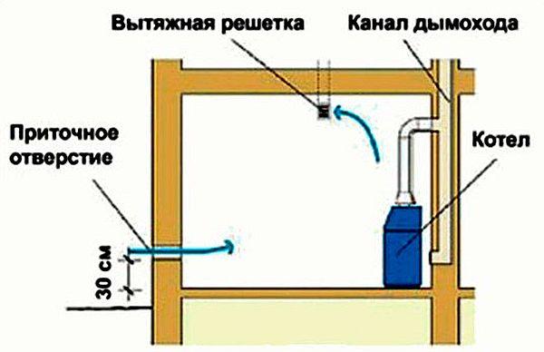 Вентиляция котельного помещения