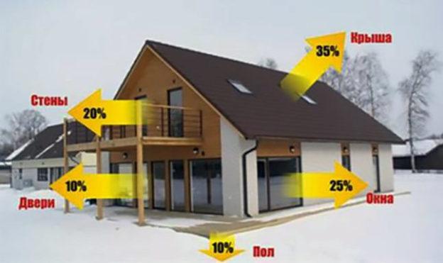 Варианты теплопотери жилого дома
