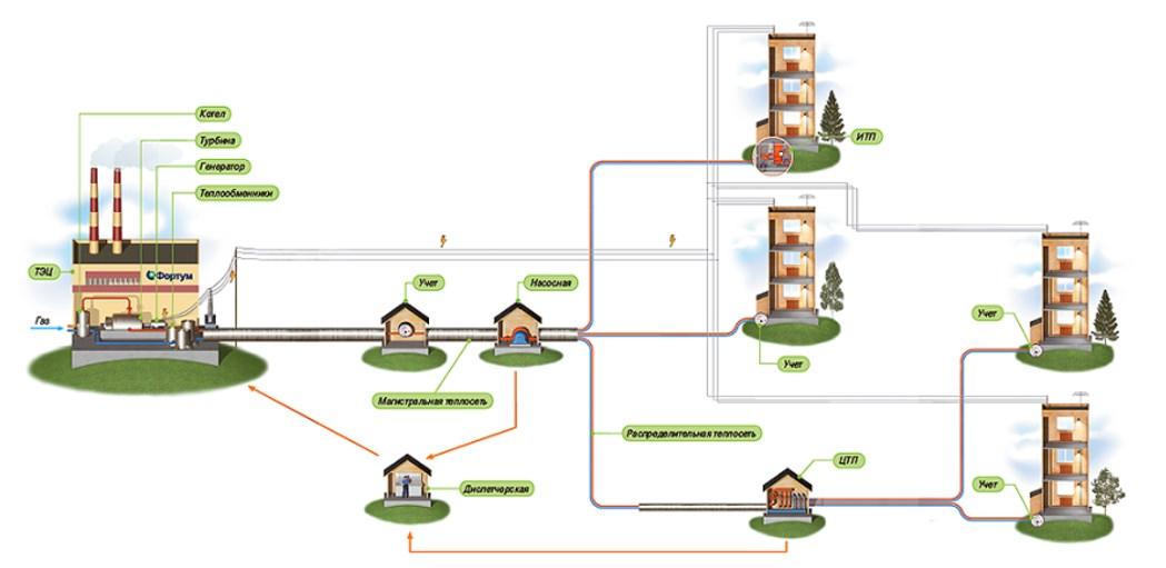 Схема децентрализованного отопления