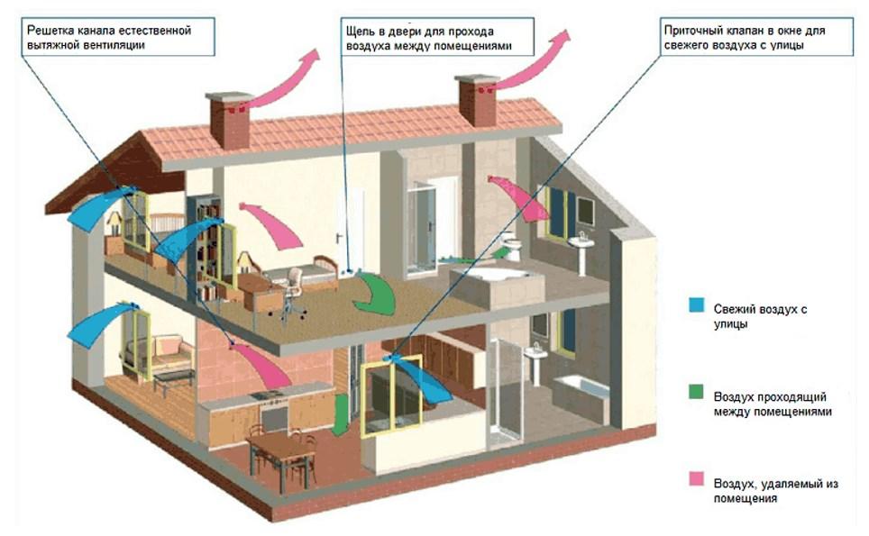 Правильная схема вентиляции в частном доме