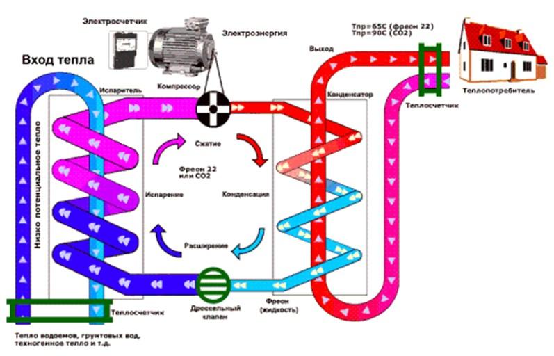 Принципиальная схема теплового насоса