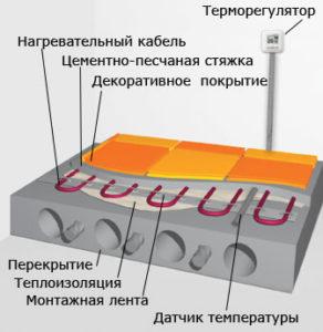Электрические полы