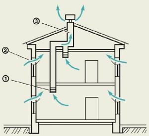 Демонстрация действия системы естественной вентиляции
