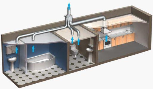 Естественная вентиляция санитарных комнат и кухни