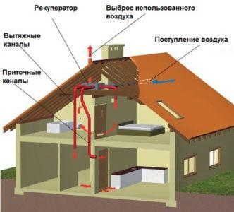 Использование вытяжной естественной вентиляции